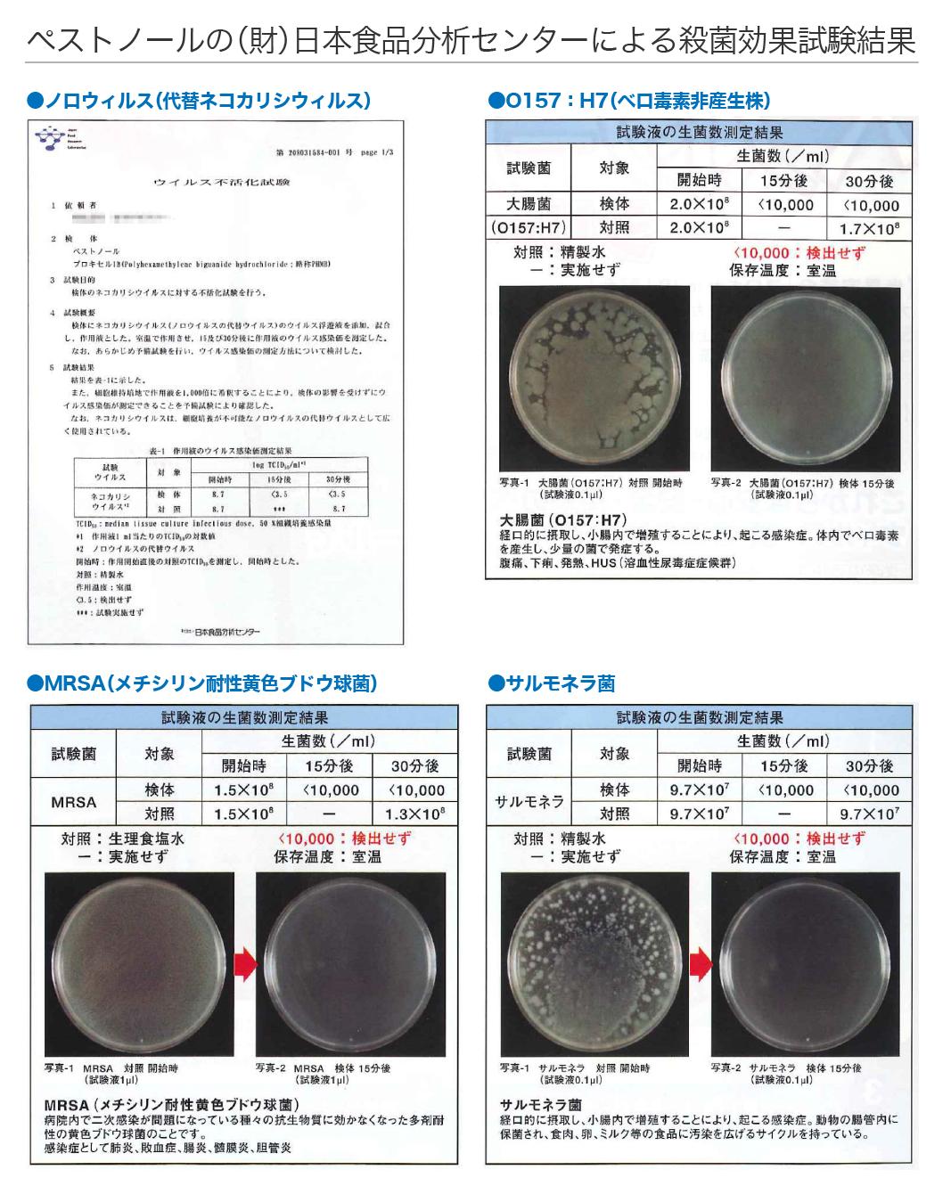 ペストノールの(財)日本食品分析センターによる殺菌効果試験結果
